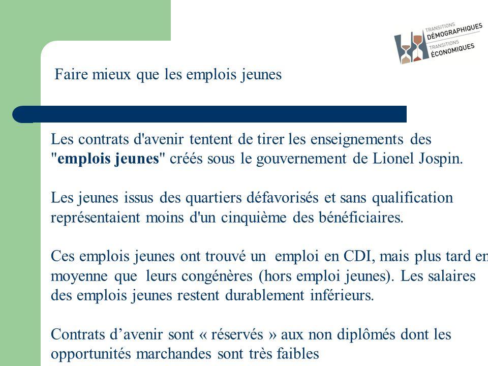 Les contrats d avenir tentent de tirer les enseignements des emplois jeunes créés sous le gouvernement de Lionel Jospin.