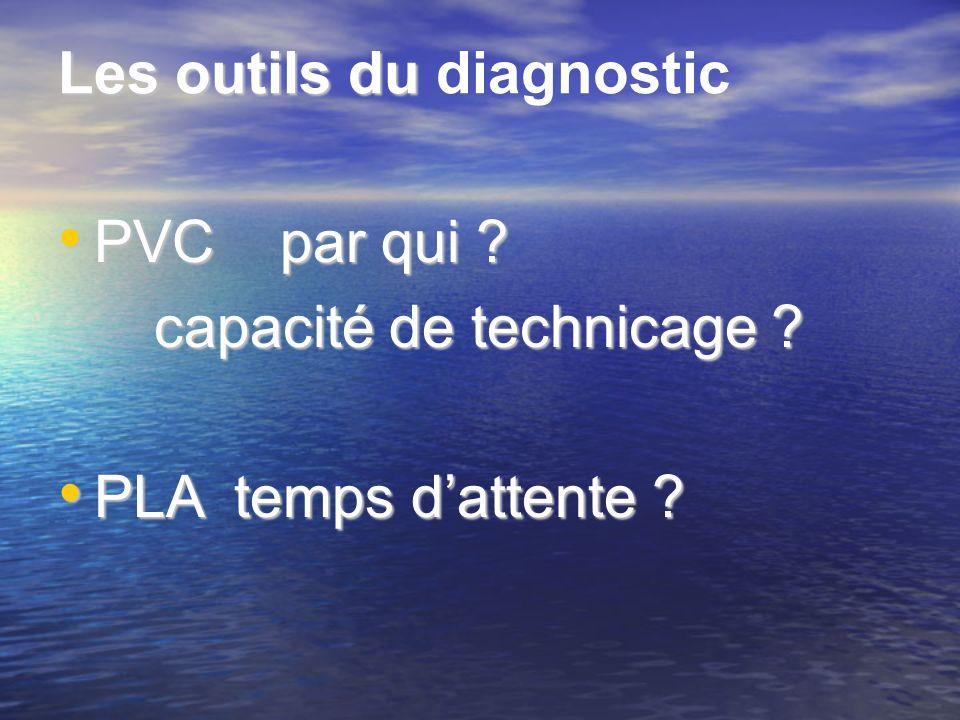 Les outilsdu Les outils du diagnostic PVC par qui ? PVC par qui ? capacité de technicage ? PLA temps dattente ? PLA temps dattente ?