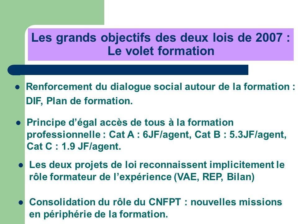 Renforcement du dialogue social autour de la formation : DIF, Plan de formation. Principe dégal accès de tous à la formation professionnelle : Cat A :