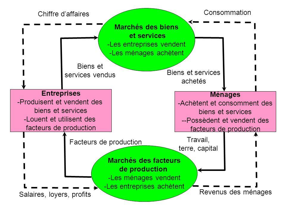 Entreprises -Produisent et vendent des biens et services -Louent et utilisent des facteurs de production Ménages -Achètent et consomment des biens et