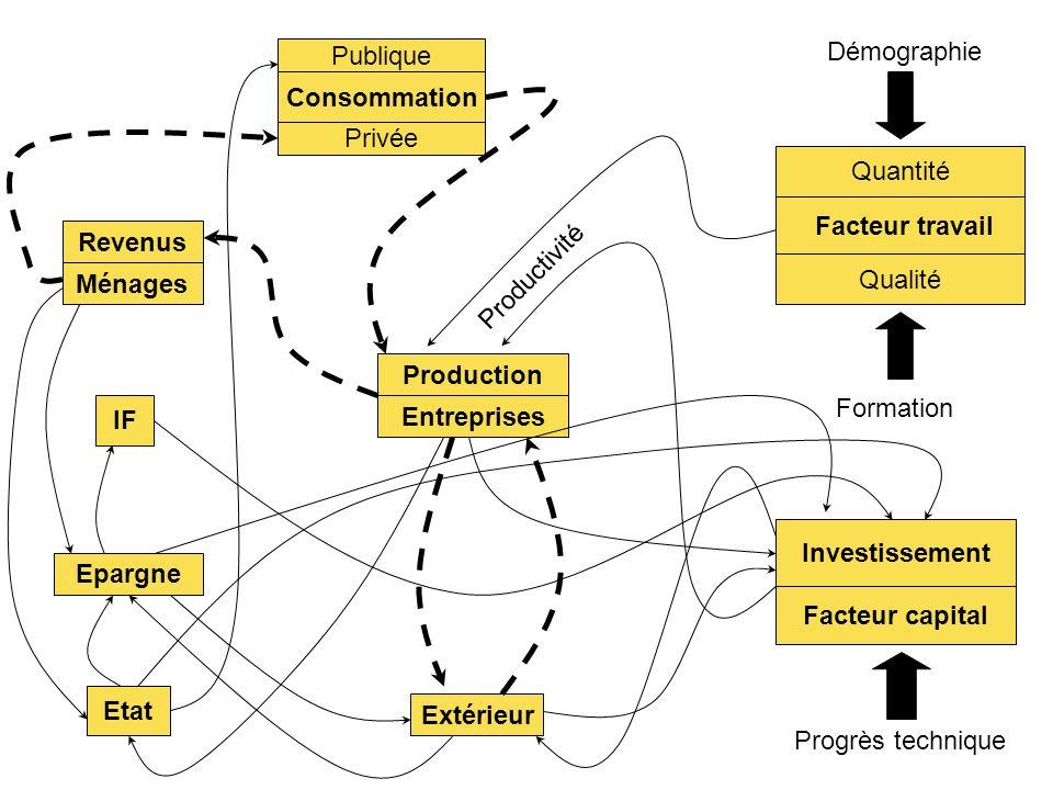 Démographie Formation Progrès technique Facteur capital Investissement Quantité Facteur travail Qualité Production Entreprises Productivité Extérieur
