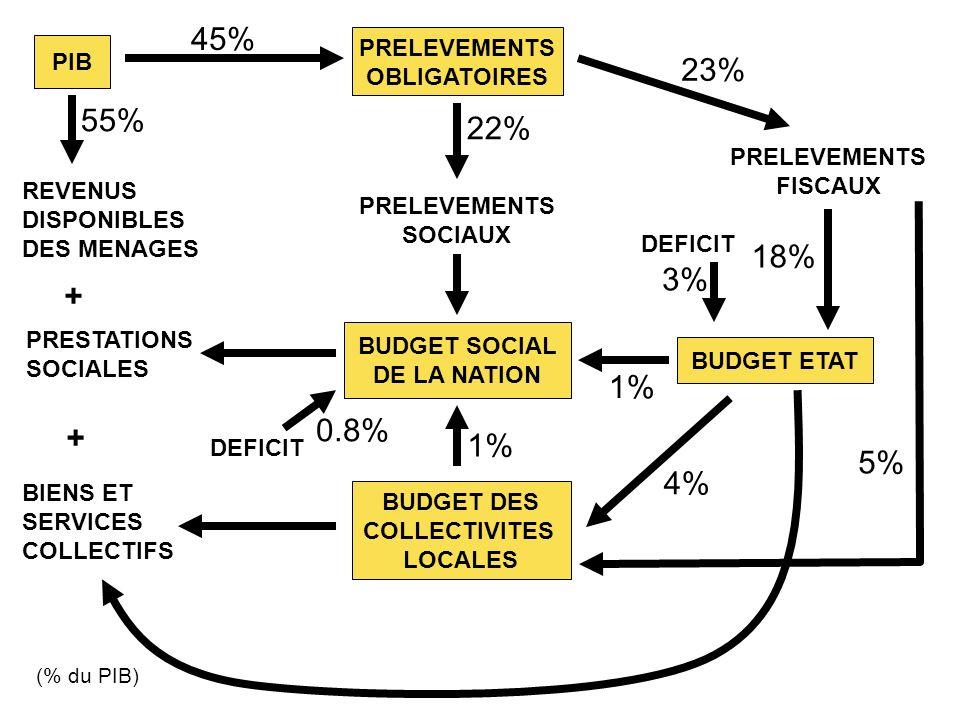PIB PRELEVEMENTS OBLIGATOIRES REVENUS DISPONIBLES DES MENAGES PRELEVEMENTS SOCIAUX PRELEVEMENTS FISCAUX (% du PIB) BUDGET SOCIAL DE LA NATION BUDGET D