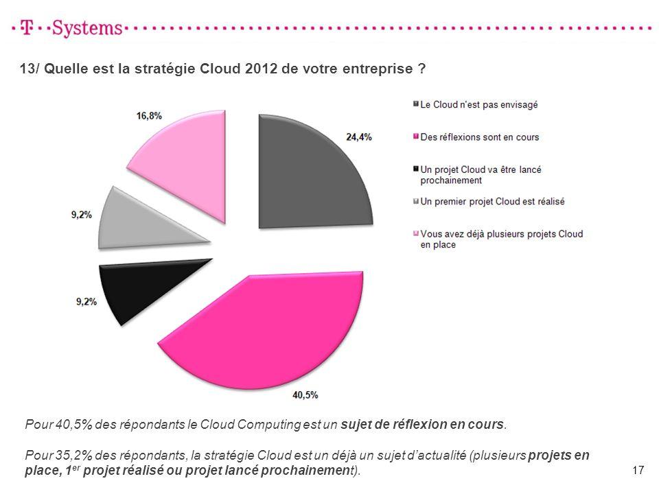 13/ Quelle est la stratégie Cloud 2012 de votre entreprise ? 17 Pour 40,5% des répondants le Cloud Computing est un sujet de réflexion en cours. Pour