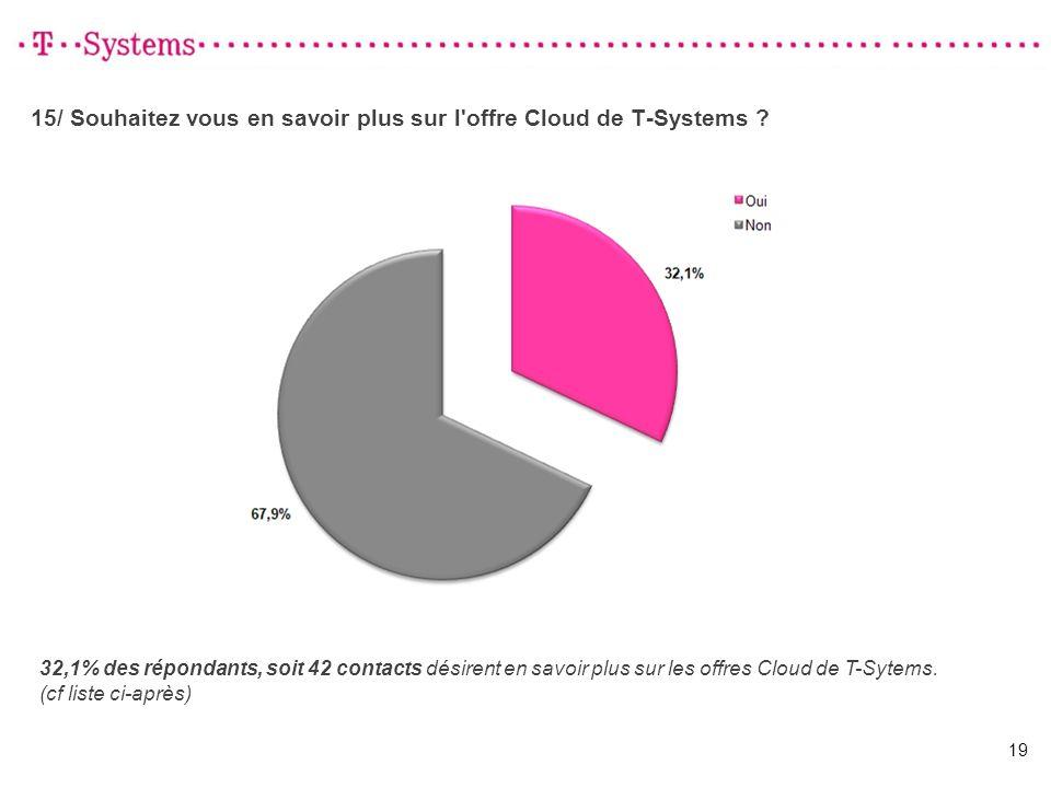 15/ Souhaitez vous en savoir plus sur l'offre Cloud de T-Systems ? 19 32,1% des répondants, soit 42 contacts désirent en savoir plus sur les offres Cl