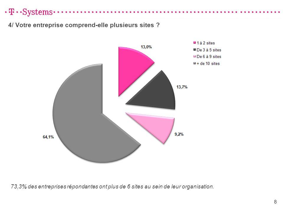 4/ Votre entreprise comprend-elle plusieurs sites ? 8 73,3% des entreprises répondantes ont plus de 6 sites au sein de leur organisation.