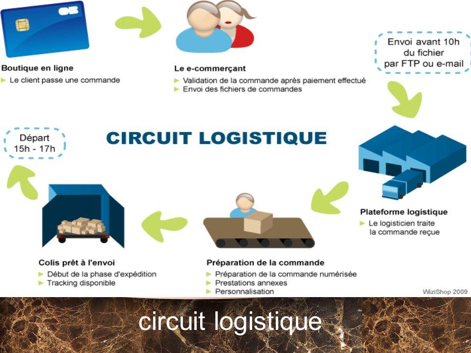 circuit logistique