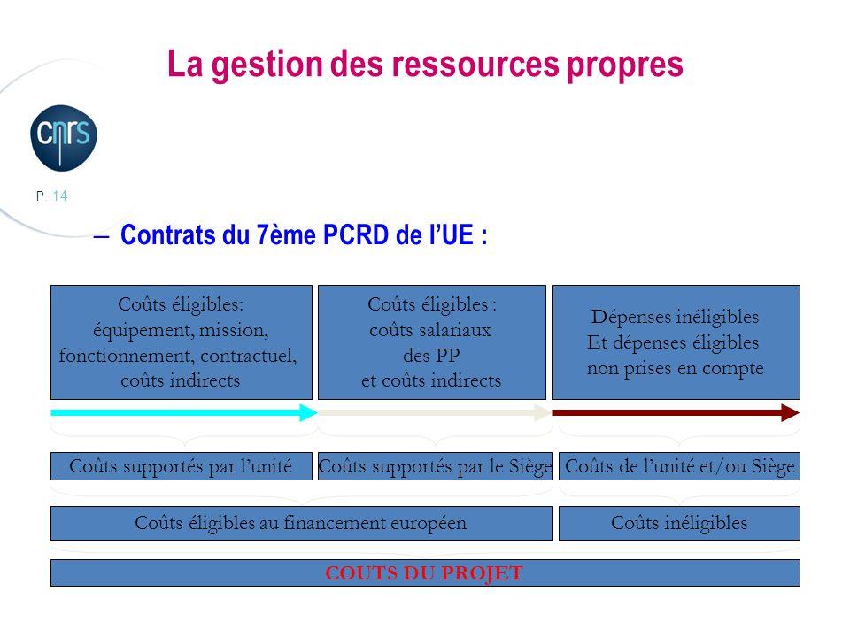 P. 14 La gestion des ressources propres – Contrats du 7ème PCRD de lUE : Coûts éligibles: équipement, mission, fonctionnement, contractuel, coûts indi