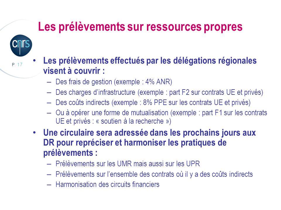 P. 17 Les prélèvements sur ressources propres Les prélèvements effectués par les délégations régionales visent à couvrir : – Des frais de gestion (exe
