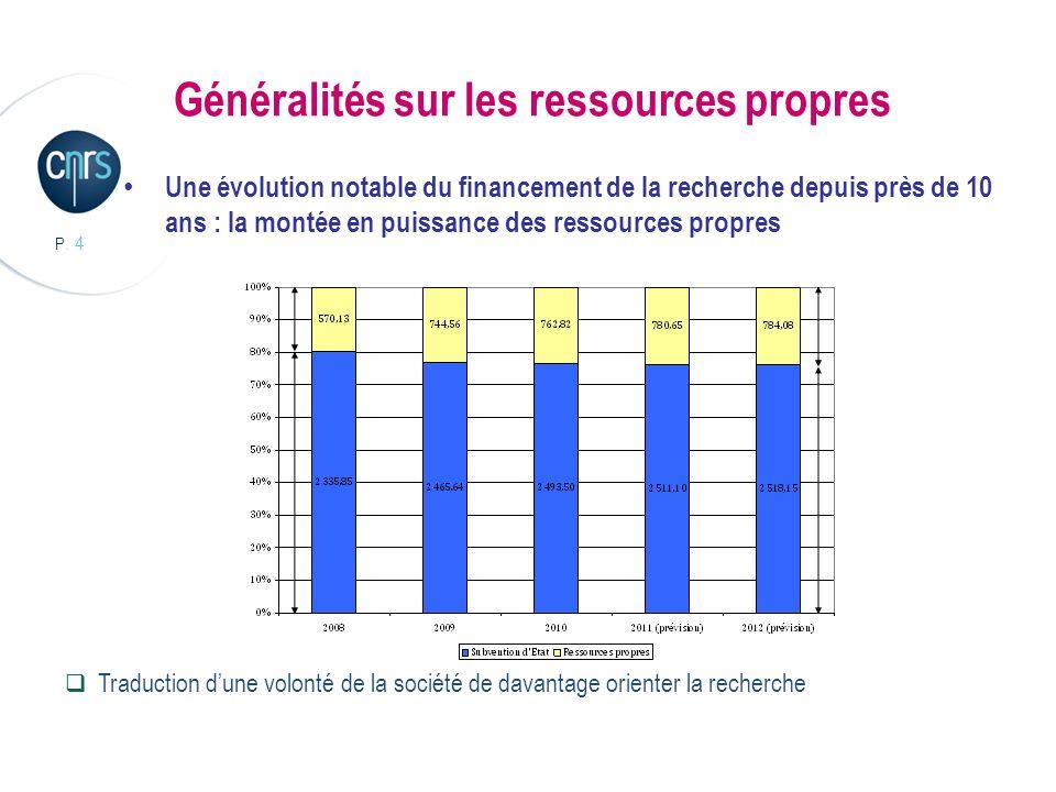 P. 4 Généralités sur les ressources propres Une évolution notable du financement de la recherche depuis près de 10 ans : la montée en puissance des re