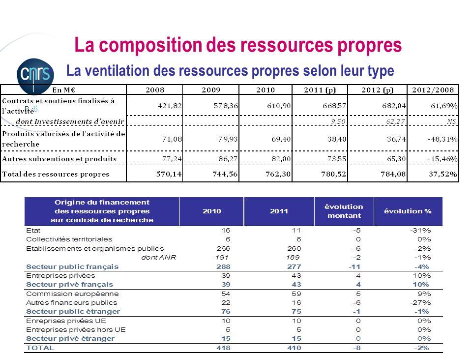 P. 6 La composition des ressources propres La ventilation des ressources propres selon leur type