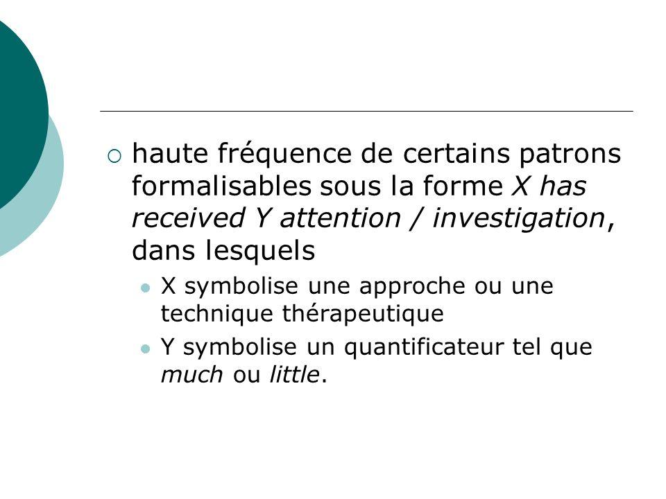 haute fréquence de certains patrons formalisables sous la forme X has received Y attention / investigation, dans lesquels X symbolise une approche ou