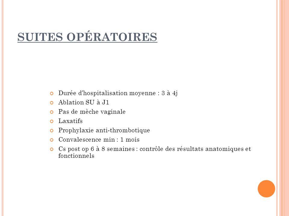 SUITES OPÉRATOIRES Durée dhospitalisation moyenne : 3 à 4j Ablation SU à J1 Pas de mèche vaginale Laxatifs Prophylaxie anti-thrombotique Convalescence