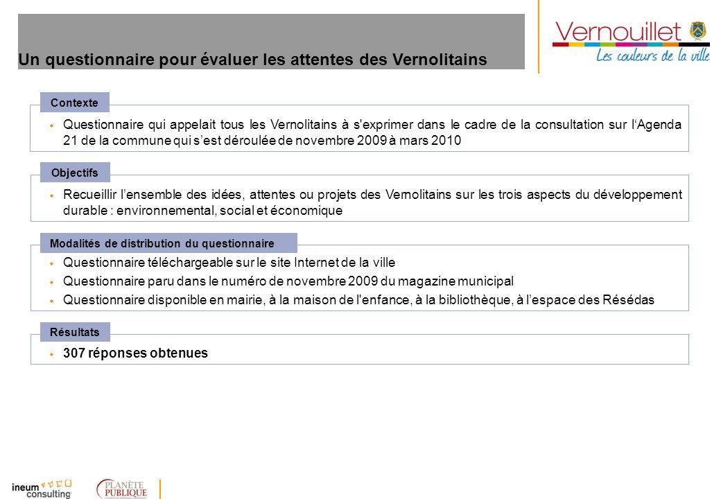 Un questionnaire pour évaluer les attentes des Vernolitains w Questionnaire qui appelait tous les Vernolitains à s'exprimer dans le cadre de la consul