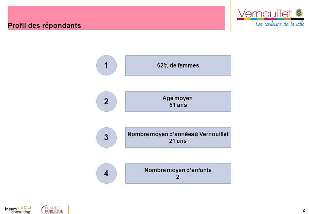 2 Profil des répondants 62% de femmes Age moyen 51 ans Nombre moyen dannées à Vernouillet 21 ans Nombre moyen denfants 2 1 2 3 4