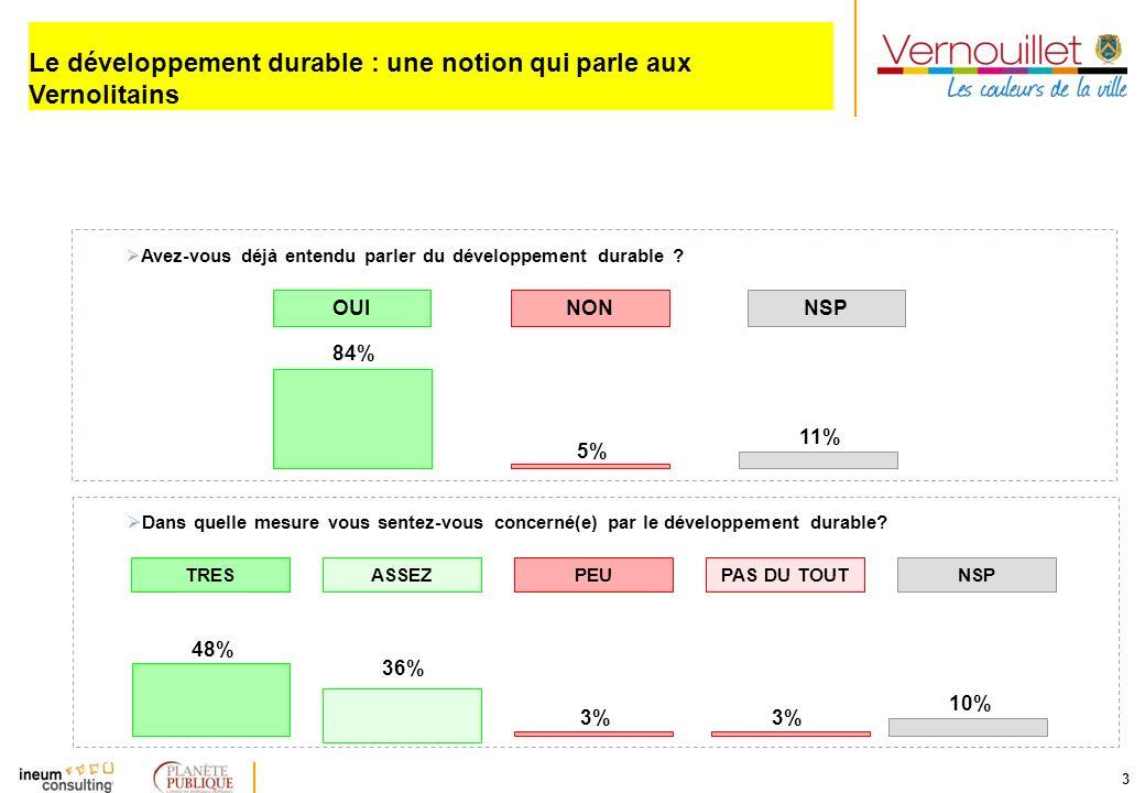 3 Le développement durable : une notion qui parle aux Vernolitains OUINONNSP Avez-vous déjà entendu parler du développement durable ? 84% 5% 11% TRESP