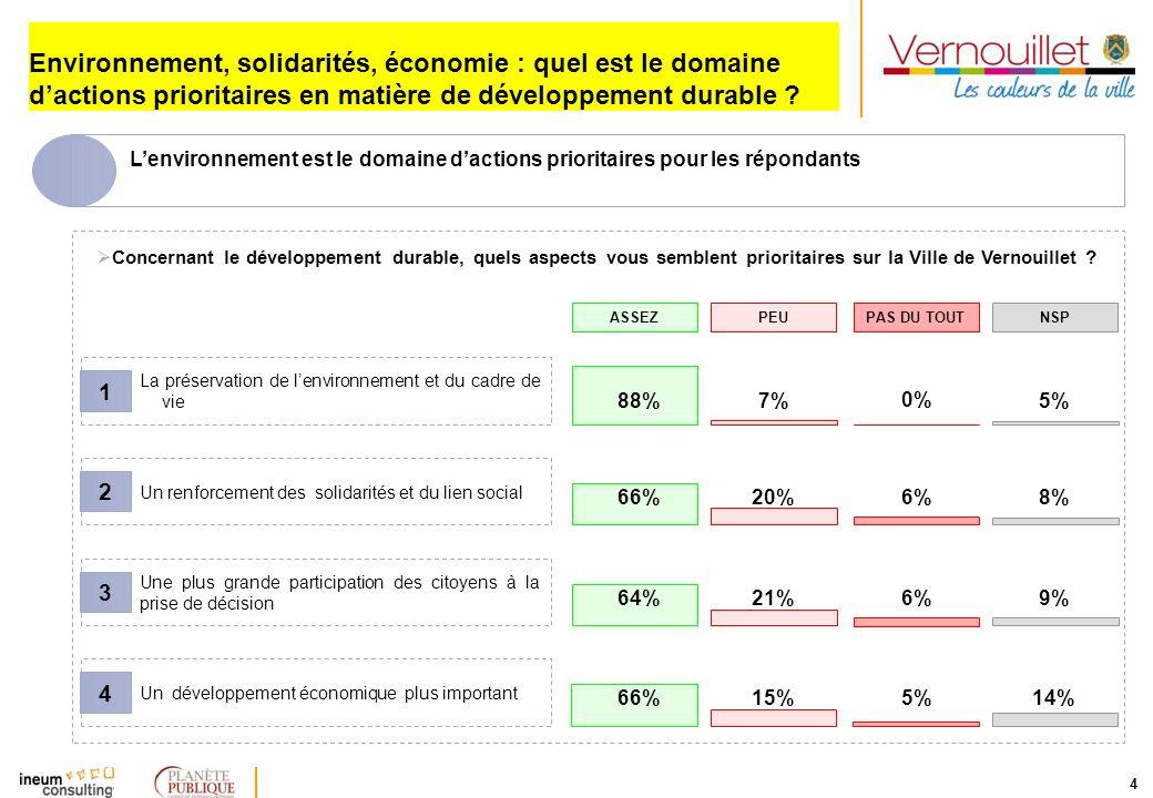 4 Environnement, solidarités, économie : quel est le domaine dactions prioritaires en matière de développement durable ? Concernant le développement d
