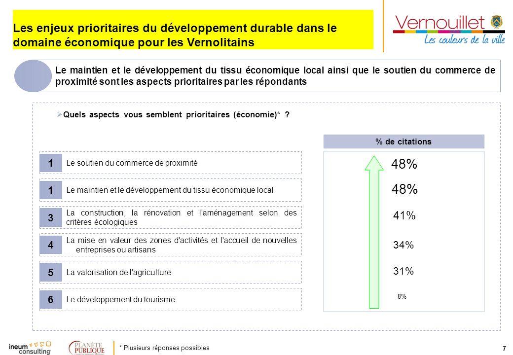 7 Le maintien et le développement du tissu économique local ainsi que le soutien du commerce de proximité sont les aspects prioritaires par les répond