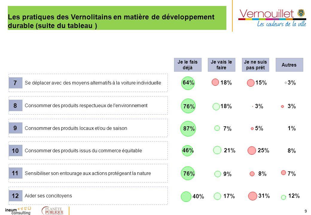 9 Consommer des produits issus du commerce équitable 10 Les pratiques des Vernolitains en matière de développement durable (suite du tableau ) Se dépl