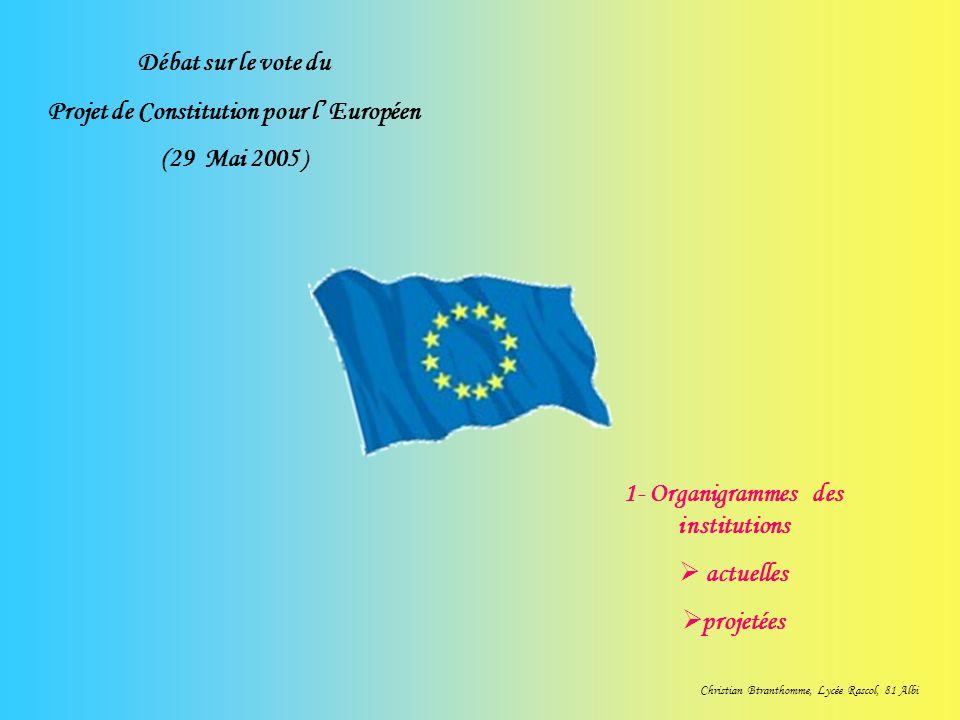 Débat sur le vote du Projet de Constitution pour l Européen (29 Mai 2005 ) 1- Organigrammes des institutions actuelles projetées Christian Btranthomme