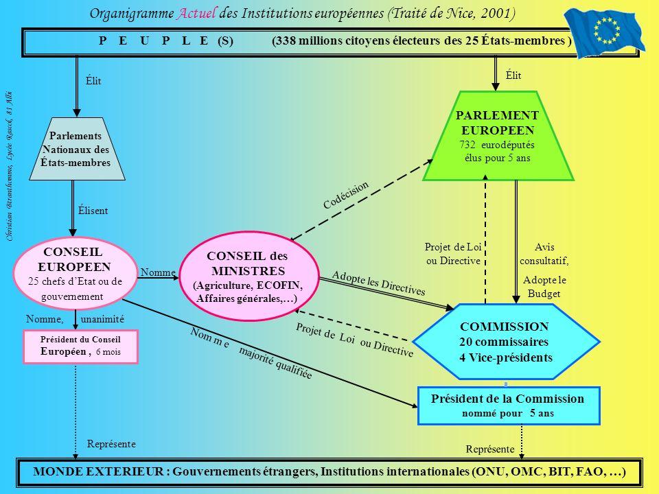 Organigramme Actuel des Institutions européennes (Traité de Nice, 2001) MONDE EXTERIEUR : Gouvernements étrangers, Institutions internationales (ONU,