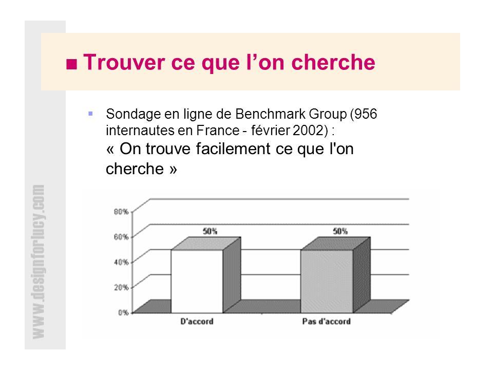 Trouver ce que lon cherche Sondage en ligne de Benchmark Group (956 internautes en France - février 2002) : « On trouve facilement ce que l on cherche »