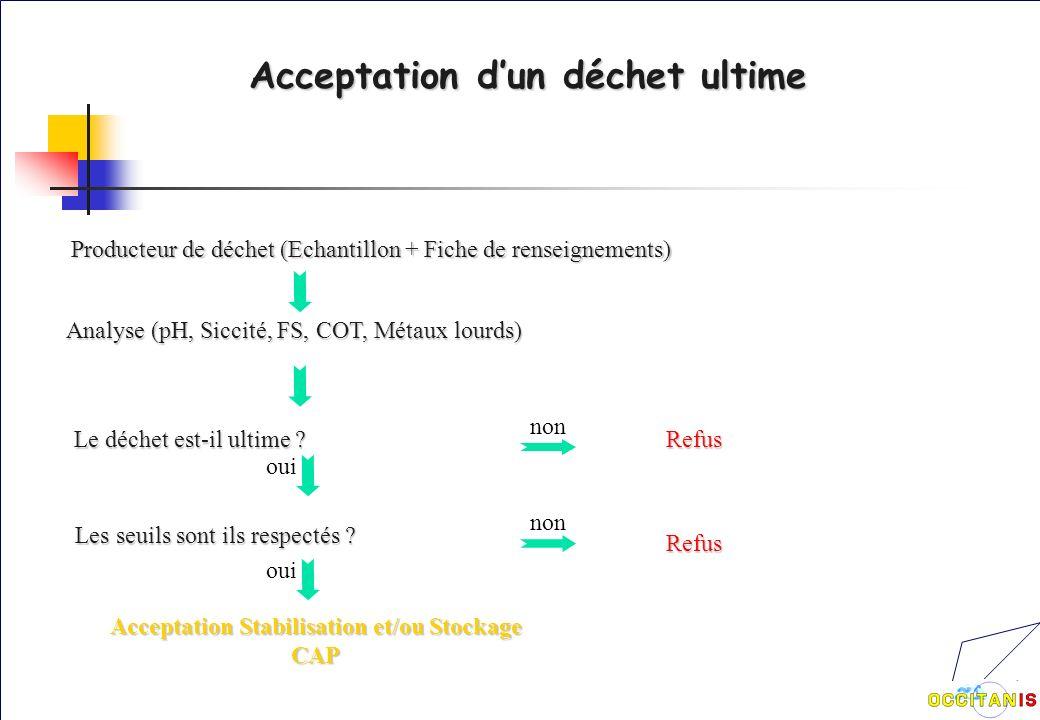 Acceptation dun déchet ultime Producteur de déchet (Echantillon + Fiche de renseignements) Analyse (pH, Siccité, FS, COT, Métaux lourds) Le déchet est-il ultime .
