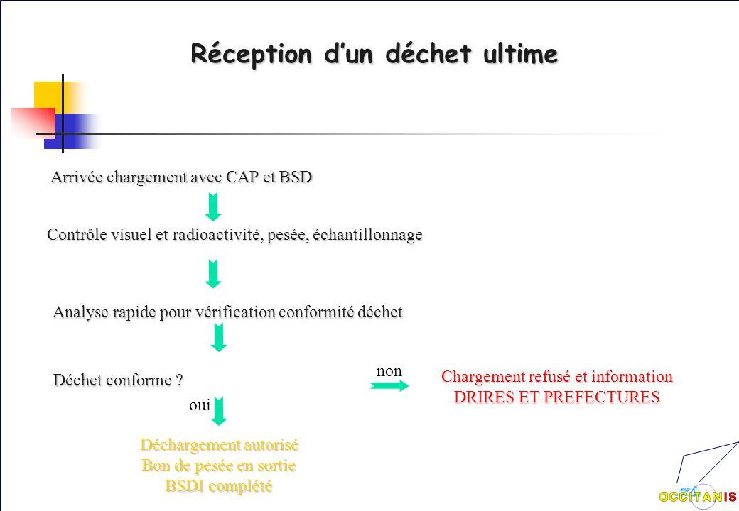 Réception dun déchet ultime Arrivée chargement avec CAP et BSD Contrôle visuel et radioactivité, pesée, échantillonnage Analyse rapide pour vérification conformité déchet Déchet conforme .