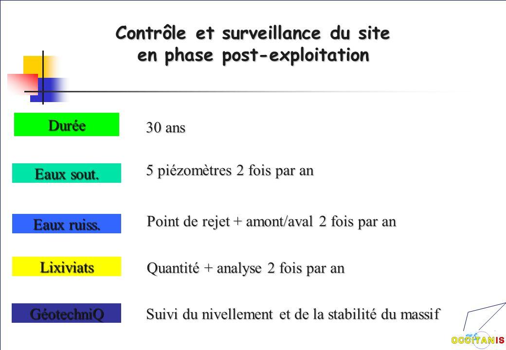 Contrôle et surveillance du site en phase post-exploitation Durée Eaux sout.