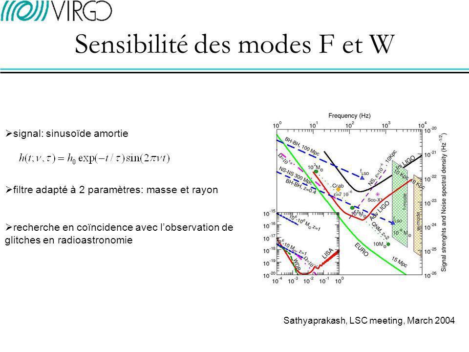 Sensibilité des modes F et W Sathyaprakash, LSC meeting, March 2004 signal: sinusoïde amortie filtre adapté à 2 paramètres: masse et rayon recherche en coïncidence avec lobservation de glitches en radioastronomie