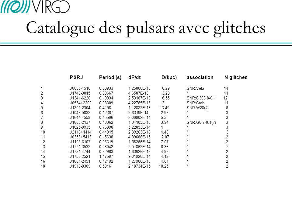Catalogue des pulsars avec glitches PSRJPeriod (s)dP/dt D(kpc)association N glitches 1J0835-45100.089331.25008E-13 0.29SNR:Vela 14 2J1740-30150.606674