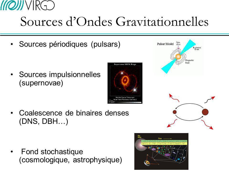 Génération dOndes Gravitationnelles par les Etoiles à Neutrons précession triaxialité accrétion modes doscillation