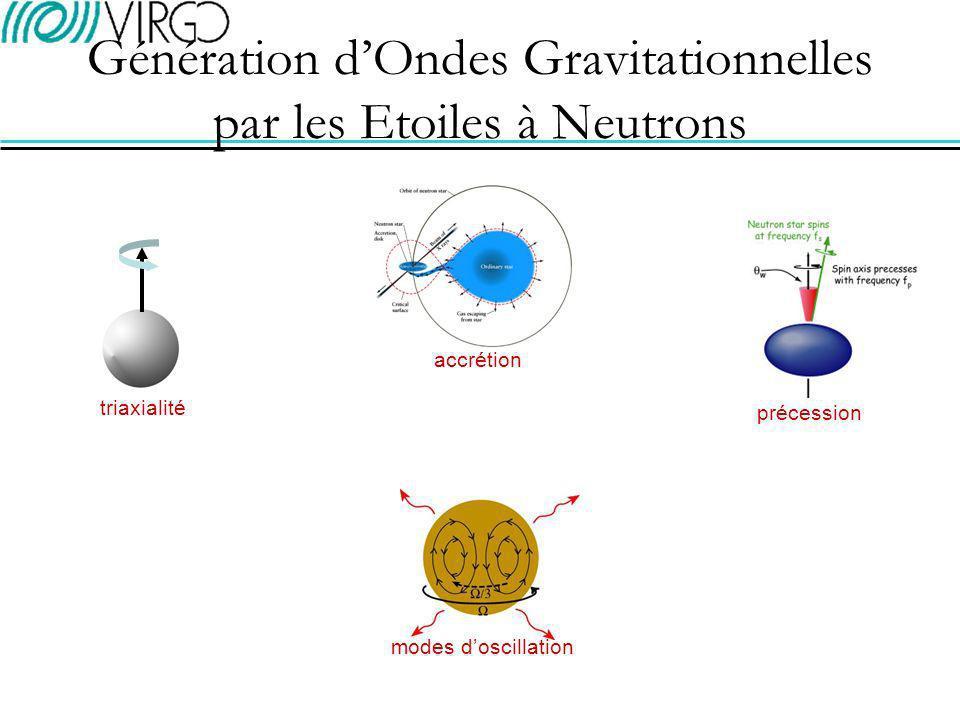 Composantes de polarisation de londe: Effet Doppler dû au mouvement orbital autour du Soleil et à la rotation de la Terre: Emission triaxiale - Signal