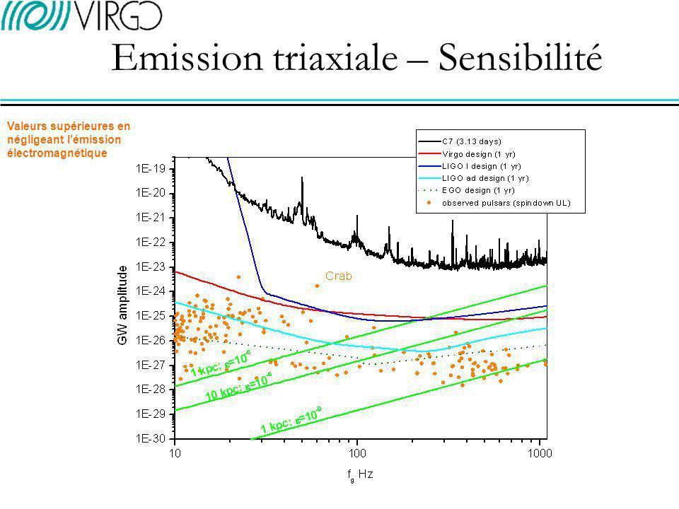 recherche aveugle (espace de Fourier) - cohérente: sensibilité optimale dans une région limitée de lespace des paramètres (centre galactique/Gould Belt, paramètres de rotation des pulsars jeunes) sur un faible échantillon de données - semi-cohérente (transformées de Radon/Hough): sensibilité sous-optimale/temps de calculs optimisés recherche dirigée des pulsars connus (domaine temporel, filtre adapté) - cibles privilegiées: pulsars jeunes (rapides/ellipticité grande) et proches - observations radio: distance, coordonnées célestes, fréquence et dérivées, glitches.