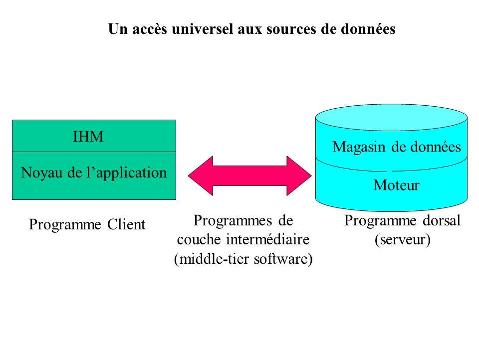 Un accès universel aux sources de données Programme Client Programme dorsal (serveur) Magasin de données Moteur IHM Noyau de lapplication Programmes d