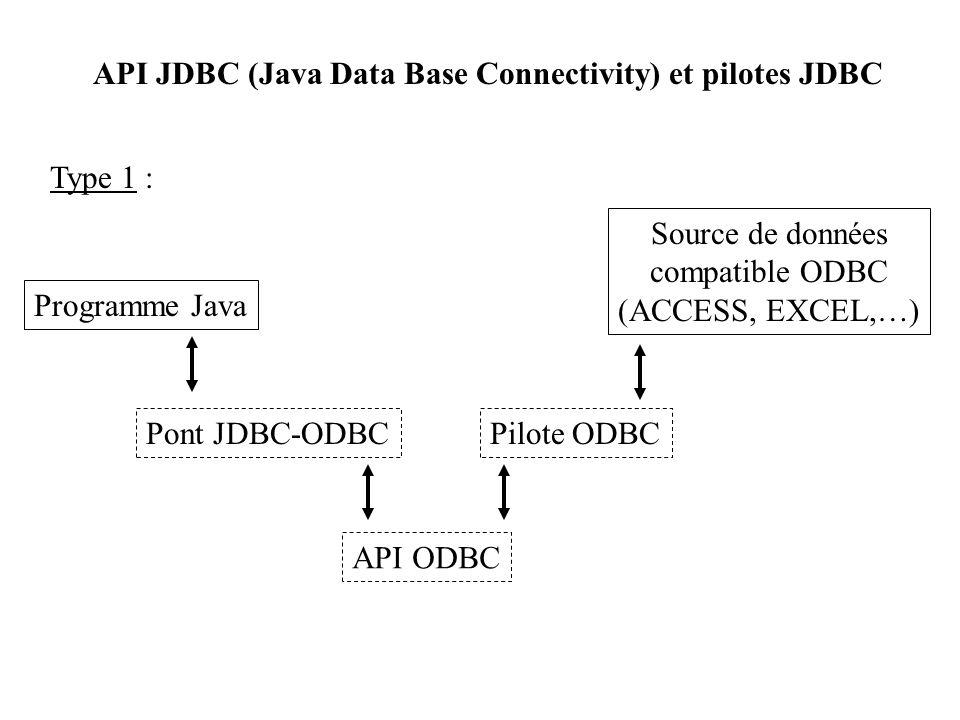 API JDBC (Java Data Base Connectivity) et pilotes JDBC Programme Java Source de données compatible ODBC (ACCESS, EXCEL,…) Type 1 : Pont JDBC-ODBC API