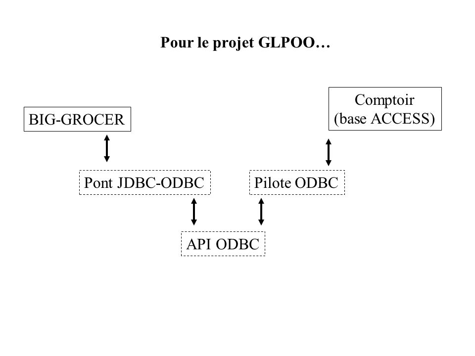 Pour le projet GLPOO… BIG-GROCER Comptoir (base ACCESS) Pont JDBC-ODBC API ODBC Pilote ODBC