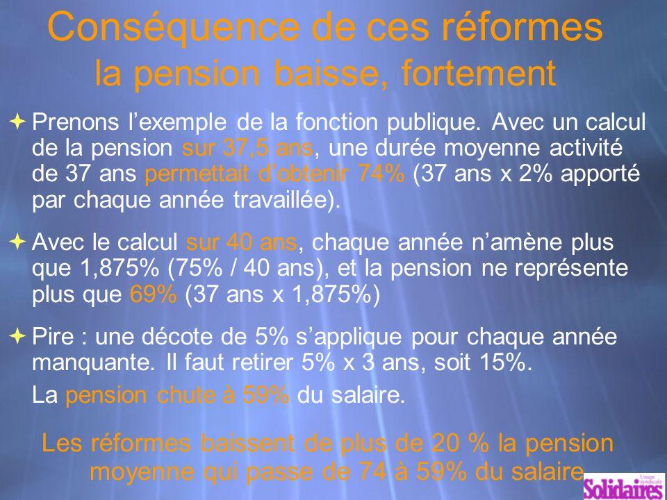 Conséquence de ces réformes la pension baisse, fortement Prenons lexemple de la fonction publique.