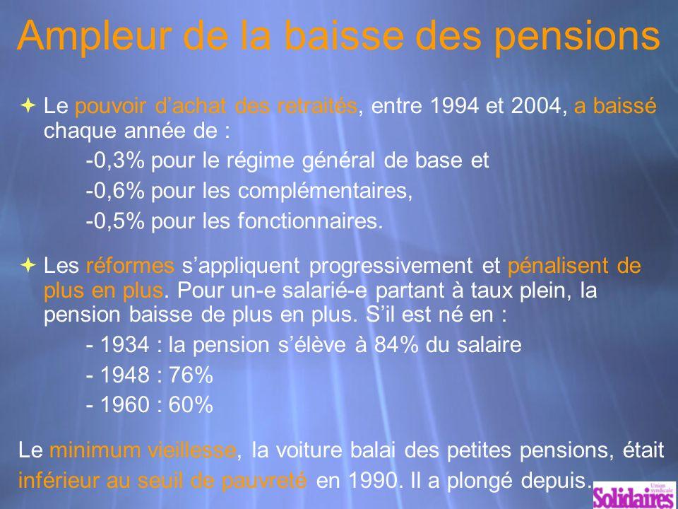 Ampleur de la baisse des pensions Le pouvoir dachat des retraités, entre 1994 et 2004, a baissé chaque année de : -0,3% pour le régime général de base et -0,6% pour les complémentaires, -0,5% pour les fonctionnaires.