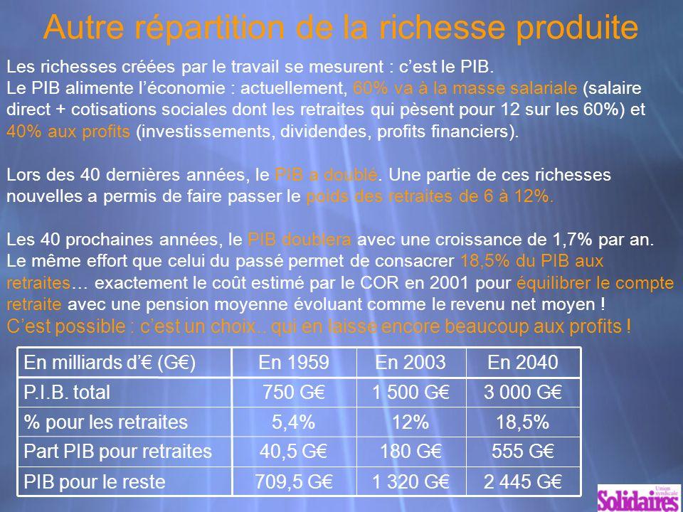 Autre répartition de la richesse produite 2 445 G1 320 G709,5 GPIB pour le reste 555 G180 G40,5 GPart PIB pour retraites 18,5%12%5,4% pour les retraites 3 000 G1 500 G750 GP.I.B.