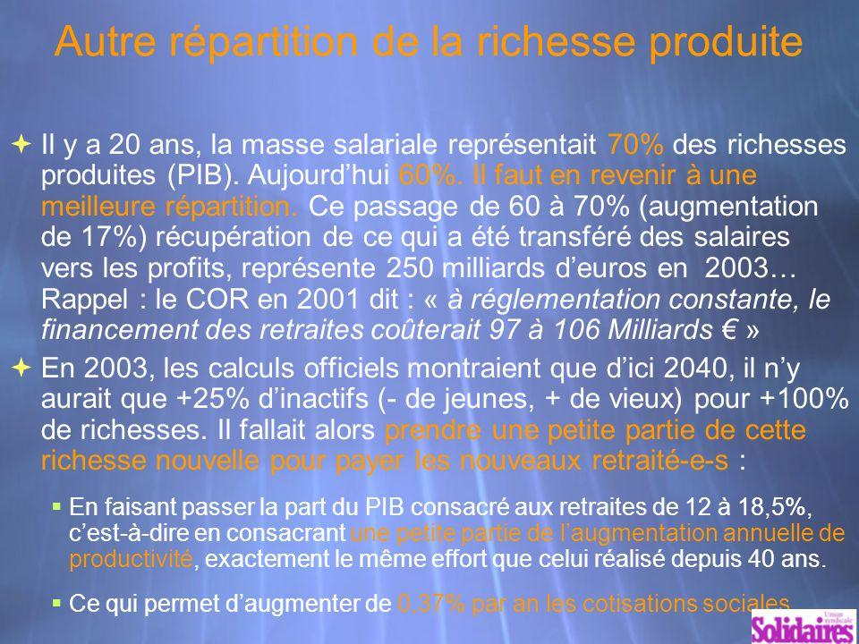 Autre répartition de la richesse produite Il y a 20 ans, la masse salariale représentait 70% des richesses produites (PIB).