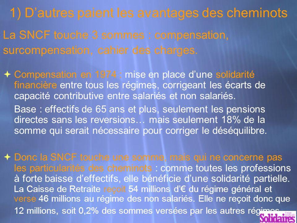 1) Dautres paient les avantages des cheminots La SNCF touche 3 sommes : compensation, surcompensation, cahier des charges.