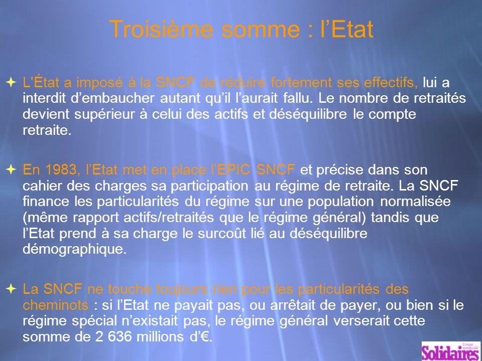 Troisième somme : lEtat L État a imposé à la SNCF de réduire fortement ses effectifs, lui a interdit dembaucher autant quil laurait fallu.