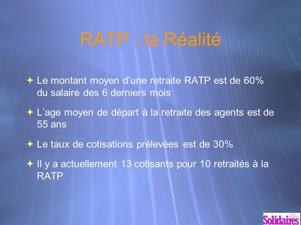RATP : la Réalité Le montant moyen dune retraite RATP est de 60% du salaire des 6 derniers mois Lage moyen de départ à la retraite des agents est de 55 ans Le taux de cotisations prélevées est de 30% Il y a actuellement 13 cotisants pour 10 retraités à la RATP