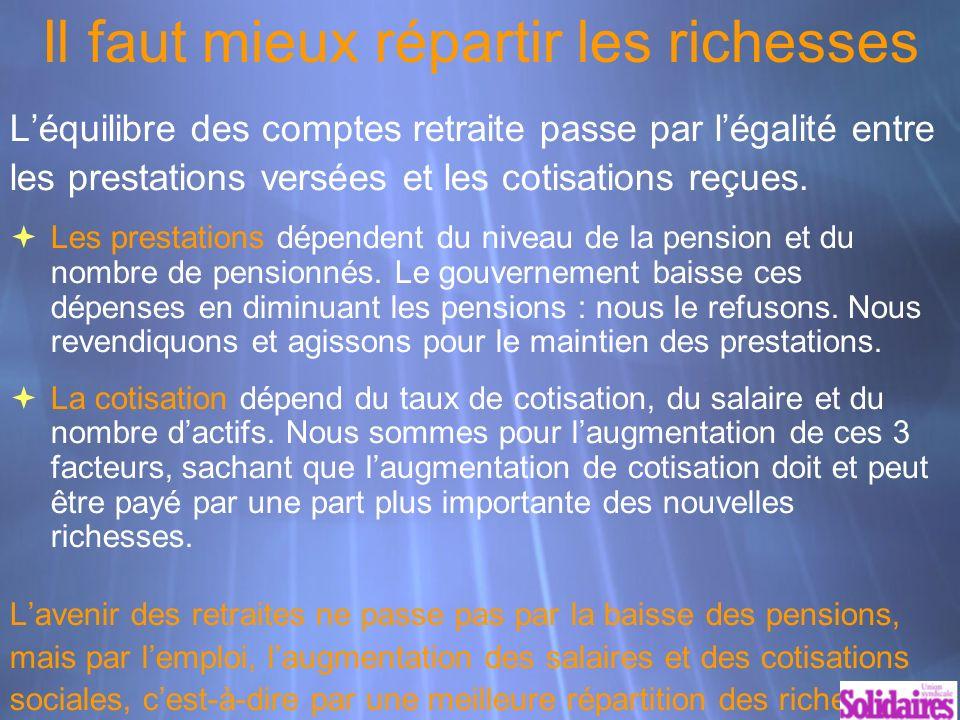 Il faut mieux répartir les richesses Léquilibre des comptes retraite passe par légalité entre les prestations versées et les cotisations reçues.
