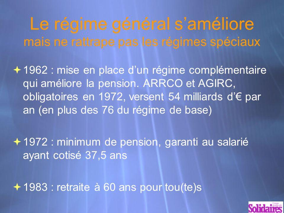 Régimes spéciaux restants plus d1 million de pensionnés Ils représentent 5% des pensionnés Mines : 395 000 (0,06) SNCF : 316 000 (0,69) Energie : 144 000 (1,14) Marins : 123 000 Clercs : 47 000 (0,93) RATP : 43 000 (1,32) Banque F : 15 000 (1,15) CCI : 2 500 Opéra : 1 500 Cultes Alsace M : 800 CANSSM : 750 Comédie F : 350 Notons quà la SNCF, 10 000 salariés en CDI dépendent du régime général, tout comme les dizaines de milliers de salariés des filiales SNCF, de la sous-traitance pour le nettoyage, le gardiennage, la restauration… et le personnel des CE et CCE.