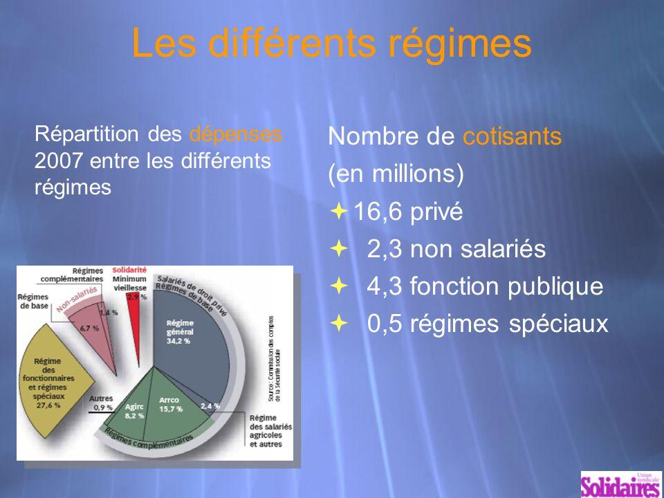 Les différents régimes Nombre de cotisants (en millions) 16,6 privé 2,3 non salariés 4,3 fonction publique 0,5 régimes spéciaux Répartition des dépenses 2007 entre les différents régimes