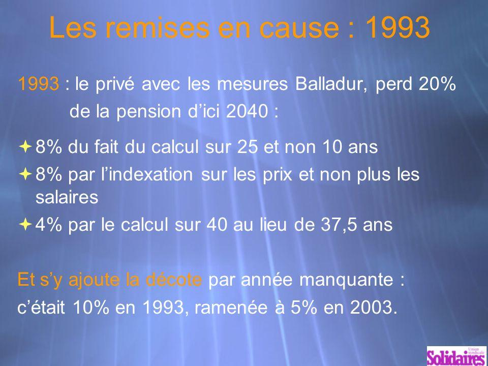 Les remises en cause : 1993 1993 : le privé avec les mesures Balladur, perd 20% de la pension dici 2040 : 8% du fait du calcul sur 25 et non 10 ans 8% par lindexation sur les prix et non plus les salaires 4% par le calcul sur 40 au lieu de 37,5 ans Et sy ajoute la décote par année manquante : cétait 10% en 1993, ramenée à 5% en 2003.