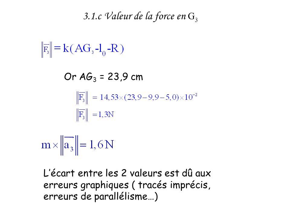 Or AG 3 = 23,9 cm 3.1.c Valeur de la force en G 3 Lécart entre les 2 valeurs est dû aux erreurs graphiques ( tracés imprécis, erreurs de parallélisme…