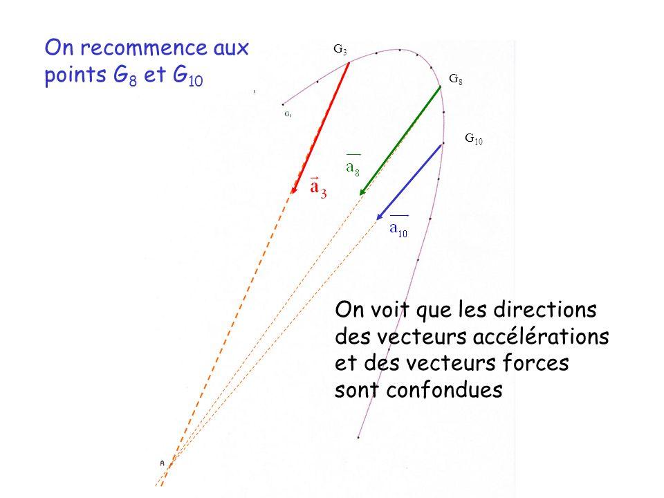 G3G3 On recommence aux points G 8 et G 10 G8G8 G 10 On voit que les directions des vecteurs accélérations et des vecteurs forces sont confondues