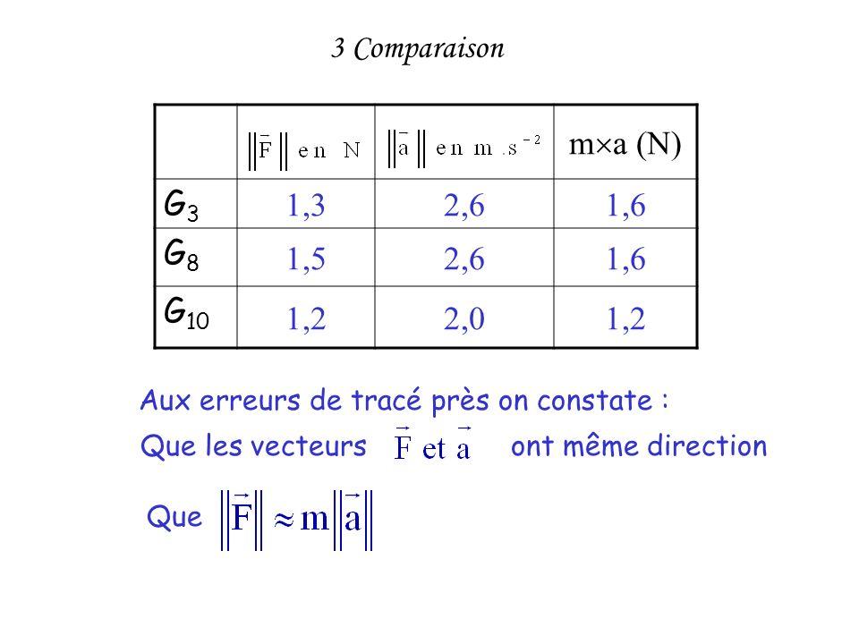 m a (N) G3G3 1,32,61,6 G8G8 1,52,61,6 G 10 1,22,01,2 3 Comparaison Que les vecteurs ont même direction Aux erreurs de tracé près on constate : Que